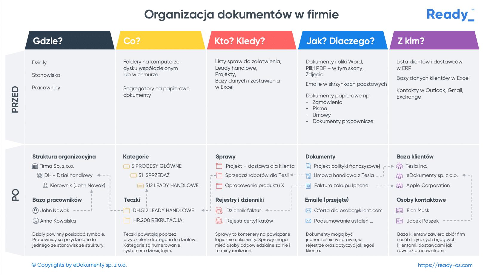 Organizacja dokumentów w firmie
